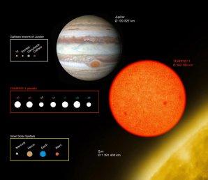 Porovnání planetární soustavy TRAPPIST-1 a těles Sluneční soustavy Autor: ESO/O. Furtak
