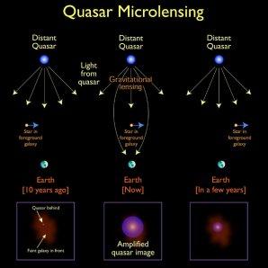 Znázornění efektu gravitační mikročočky Autor: NASA/Jason Cowan (Astronomy Technology Center)