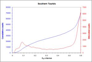 """Obr. 3: Graf diferenciálních a kumulativních počtů meteorů roje 002 STA pro zvyšující se hodnoty kritéria DD (metoda """"break-point""""). Graf ukazuje složitost celého komplexu, podobnost drah jednotlivých meteorů a taktéž pozice dalších filamentů komplexu, včetně meteorického roje 017 NTA. Autor: Jakub Koukal"""