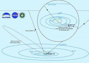 Na schematické kresbě Sluneční soustavy je přerušovanou čarou znázorněna dráha tělesa A/2017 U1 Autor: Brooks Bays/SOEST Publication Services/University of Hawaii Institute for Astronomy