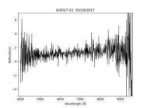 Spektrum interstelárního objektu ʻOumuamua  pořízené dalekohledem Williama Herschela na La Palma Autor: Alan Fitzsimmons