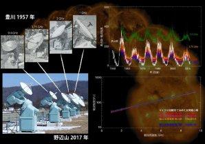 Pozorování slunečního mikrovlnného záření pomocí radioteleskopů v roce 1957 (vlevo nahoře) a dnes (vlevo dole). Pozorování fluktuací slunečního mikrovlnného záření v průběhu 60 let (vpravo nahoře) a sluneční mikrovlnné spektrum v každém slunečním minimu (vpravo dole). V pozadí je sluneční disk vyfotografovaný rentgenovým dalekohledem na palubě japonské kosmické observatoře Hinode. Autor: NAOJ/Nagoya University/JAXA