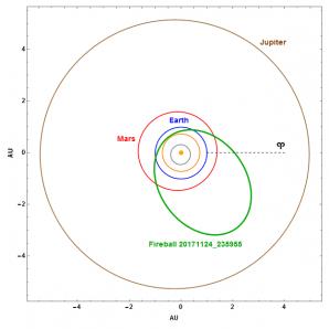 Obr. 9: Projekce dráhy bolidu 20171124_235955 ve Sluneční soustavě, včetně započítání vlivu decelerace Autor: Jakub Koukal