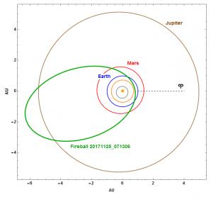 Obr. 11: Projekce dráhy bolidu 20171125_071306 ve Sluneční soustavě, včetně započítání vlivu decelerace Autor: Jakub Koukal