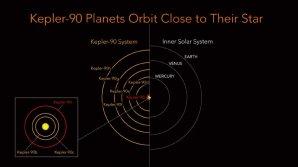 Porovnání planetárních drah v soustavě Kepler-90 a se Sluneční soustavou Autor: NASA/Ames Research Center/Wendy Stenzel