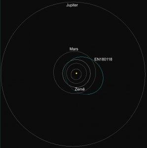 Schematické znázornění dráhy meteoroidu EN180118_182623 ve Sluneční soustavě. Jedná se o průmět dráhy do roviny ekliptiky. Autor: AsÚ AV ČR