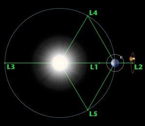 Lagrangeovy librační body soustavy Slunce-Země Autor: NASA/WMAP Science Team