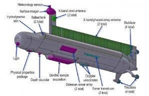 Předběžný návrh vybavení ponorky pro výzkum moře na Titanu Autor: NASA/NIAC
