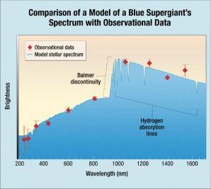 Spektrum hvězdy Icarus odpovídá modelu obřích super-obrů – červené kosočtverce představují data z HST Autor: NASA, ESA and A. Feild (STScI)