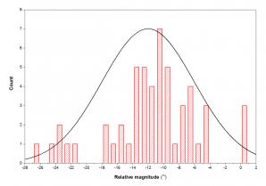 Obr. D1: Histogram rozložení relativních jasností bolidu z vizuálních pozorování (zdroj IMO). Autor: Jakub Koukal