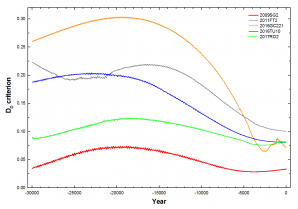 Obr.D7: Vývoj Drummondova kritéria podobnosti DD drah pro zpětnou integraci drah potenciálních mateřských těles a meteoroidu 20180408_184733. Autor: Jakub Koukal