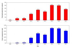 Obr. 2: Graf počtu jednostaničních meteorů (nahoře) a vícestaničních drah (dole) v rámci sítě CEMeNt v letech 2009-2017. Autor: Jakub Koukal