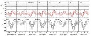 Záznam pozorování Přibylského hvězdy během čtyř nocí Autor: Hubrig et al., 2018