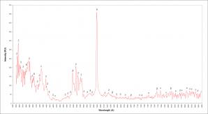Obr.3: Kalibrované souhrnné spektrum bolidu 20180526_204814 (spektrograf SPSE) s vyznačením hlavních emisních čar. Autor: Jakub Koukal