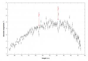 Obr.5: Průběh světelné křivky (absolutní jasnost) ze stanice Kroměříž ENE ukazuje umístění jednotlivých bodů fragmentace meteoroidu. Bod rozpadu označený jako B udává fragmentační pevnost meteoroidu. Autor: Jakub Koukal