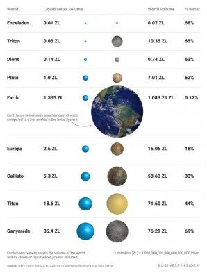 Množství vody na tělesech Sluneční soustavy Autor: Steve Vance; NASA/JPL-Caltech; NOAA
