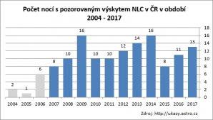 Graf počtu nocí s NLC v ČR za období 2004-2017 Autor: Tomáš Tržický