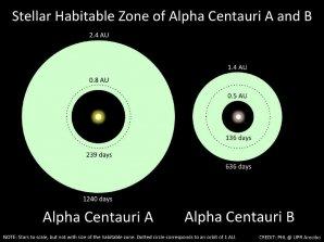 Příslušné obyvatelné zóny v okolí hvězd Alfa Centauri A a Alfa Centauri B Autor: Planetary Habitability Laboratory