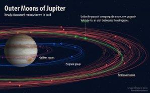 Tučně jsou znázorněny dráhy 12 nově objevených měsíců planety Jupiter Autor: Carnegie Institution for Science