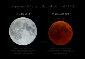 Největší a nejmenší (zatmělý) úplněk roku 2018. Autor: Petr Horálek