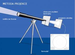 Metoda projekce