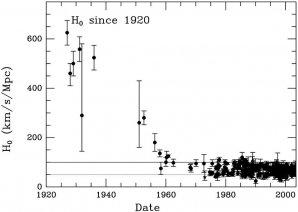 Upřesňování hodnoty Hubbleovy konstanty od roku 1920 Autor: Harvard–Smithsonian Center for Astrophysics/John Huchra