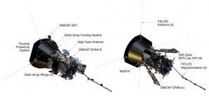Přístrojové vybavení sondy Parker Solar Probe Autor: NASA
