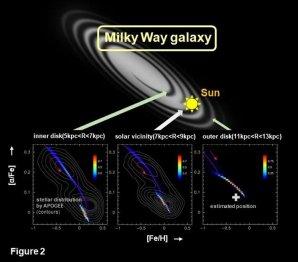 Modelová prognóza tří odlišných regionů v Mléčné dráze Autor: M. Noguchi, courtesy of Nature
