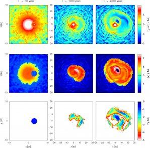 """Vývoj """"pyroklastik"""" po výbuchu supernovy v prostředí husté hvězdokupy s opakovanými následnými výbuchy supernov. První řádek znázorňuje hustotu plynu, druhý řádek jeho teplotu a třetí řádek hustotu prachu. Levý sloupec pak znázorňuje situace v okamžiku výbuchu sledované supernovy, prostřední po 10 000 letech a pravý po 20 000 letech. Z vývojové sekvence je zřejmé, že značná část prachu přežije následné výbuchy supernov i interakci s hvězdnými větry a efektivně obohacuje okolí kupy o prachová zrna. Autor: Sergio Martínez-González"""