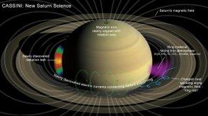 Několik nových objevů týkajících se prostředím mezi svrchní atmosférou a prstenci Saturnu Autor: NASA/JPL-Caltech
