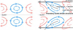 Vysvětlení vzniku protáhlých oblačných útvarů planetárních rozměrů Autor: Institute of Space and Astronautical Science