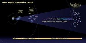 Tři metody k určení Hubbleovy konstanty Autor: NASA, ESA, and A. Feild (STScI)