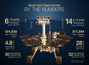 Infografika ke konci mise MER (Spirit a Opportunity) v únoru 2019 Autor: NASA/JPL-Caltech