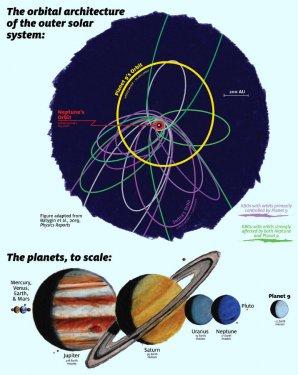 Dráhy těles Kuiperova pásu a předpokládané deváté planety Autor: James Tuttle Keane/Caltech