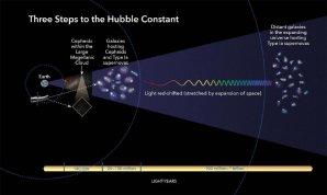 Tři základní metody určování rychlosti rozpínání vesmíru Autor: NASA, ESA and A. Feild (STScI)