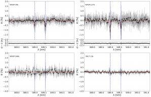 Nahoře exoplanety Wasp-76b a WASP-127b s jasně viditelnou stopou sodíku (poloha vyznačena modrou svislou čárou). Dole Wasp-166 a Kelt-11, kde je ve spektru na místě sodíku pouze šum. Autor: Astronomický ústav AV ČR