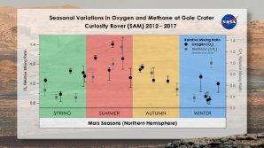 Sezónní změny obsahu kyslíku a metanu v atmosféře Marsu Autor: Melissa Trainer/Dan Gallagher/NASA Goddard