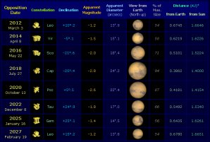 Opozice Marsu mezi lety 2012 a 2027. Opozice v roce 2020 bude jedna z nejvýraznějších. Autor: Naked Eye Planets.