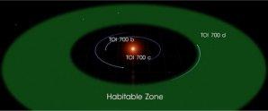 Obyvatelná zóna v okolí hvězdy TOI-700 Autor: NASA's Goddard Space Flight Center