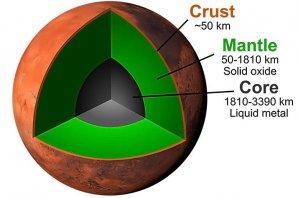 Vnitřní struktura planety Mars Autor: 2020 Takashi Yoshizaki