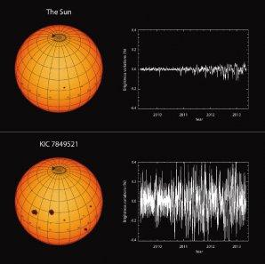 Proměnlivá jasnost Slunce a hvězdy slunečního typu pojmenované KIC 7849521 Autor: Max-Planck-Institut für Sonnensystemforschung/hormesdesign.de