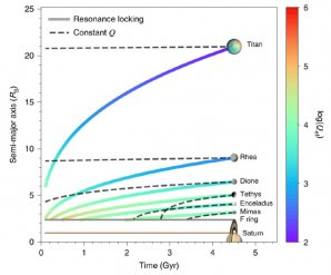Pravděpodobná vývojová historie vzdalování Saturnových měsíců od planety Autor: Lainey et al, 2020