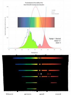 Graf: Zesílení zeleného záblesku v závislosti na tloušťce ozónové vrstvy. Autor: Robert Fosbury