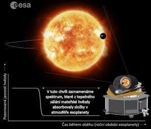 Princip pořízení spektra astmosféry extrasolární planety