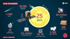 Pětadvacetiletou činnost sondy SOHO charakterizují čísla uvedená na obrázku Autor: ESA