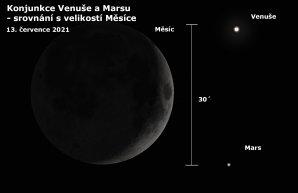 Vzdálenost Venuše od Marsu při konjunkci 13. července 2021 v porovnání s průměrem Měsíce Autor: Astro.cz/Stellarium/Petr Sobotka
