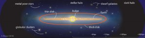 """Struktura naší Galaxie s vyznačením oblasti """"tlustého disku"""" Autor: K. Brauer (2018)"""