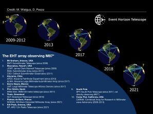 Jednotlivá pozorovací stanoviště projektu EHT a jejich využití mezi lety 2009-2021 Autor: M. Wielgus, D. Pesce & the EHT Collaboration