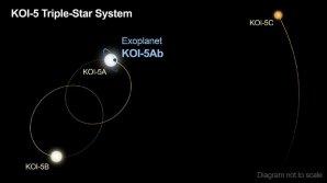 Trojhvězdný systém KOI-5 s vyznačenou dráhou exoplanety KOI-5Ab kolem hvězdy KOI-5A Autor: Caltech/R. Hurt (IPAC)