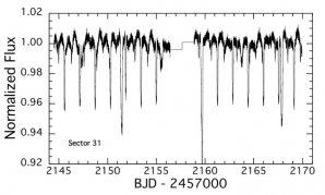 Obr: 2: TESS fotometrie v čase s jasně viditelnými zákryty různého typu. Autor: Brian P. Powell et al., A Sextuply-Eclipsing Sextuple Star System
